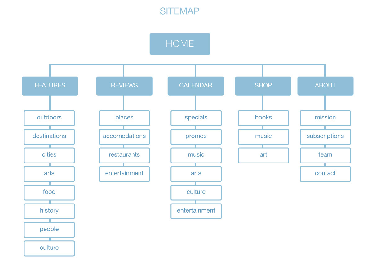 image of sitemap